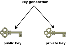 Public Key Cryptography Is Based On Making The It Makes Possible To Encrypt Messages Meant For Pair Owner And Verify If A